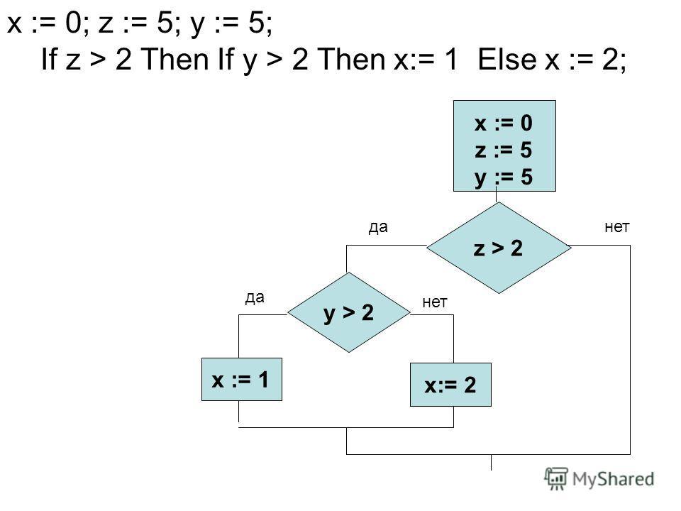 x := 0; z := 5; y := 5; If z > 2 Then If y > 2 Then x:= 1 Else x := 2; x := 0 z := 5 y := 5 z > 2 x := 1 x:= 2 данет y > 2 да нет