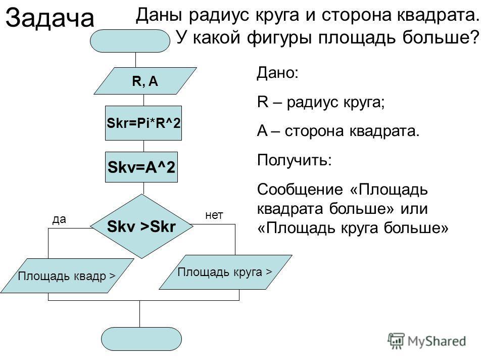 Задача Даны радиус круга и сторона квадрата. У какой фигуры площадь больше? Skr=Pi*R^2 Skv=A^2 Skv >Skr да нет Площадь квадр > Площадь круга > R, A Дано: R – радиус круга; A – сторона квадрата. Получить: Сообщение «Площадь квадрата больше» или «Площа