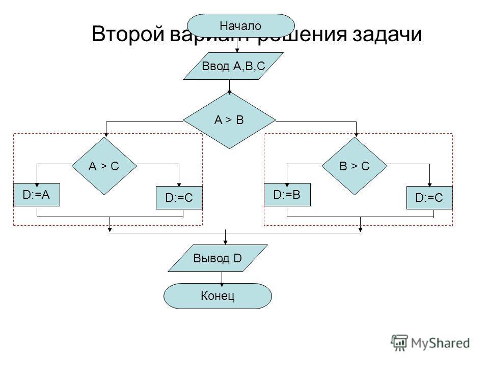 Второй вариант решения задачи Начало Ввод А,В,C Вывод D Конец D:=B B > CB > C D:=C A > BA > B D:=A А > C D:=C