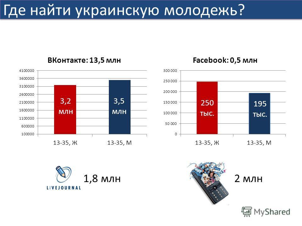 Где найти украинскую молодежь? 1,8 млн2 млн