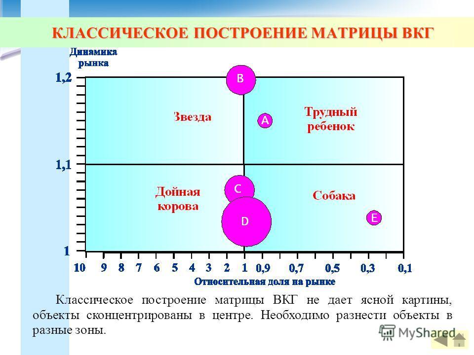 КЛАССИЧЕСКОЕ ПОСТРОЕНИЕ МАТРИЦЫ ВКГ Классическое построение матрицы ВКГ не дает ясной картины, объекты сконцентрированы в центре. Необходимо разнести объекты в разные зоны.