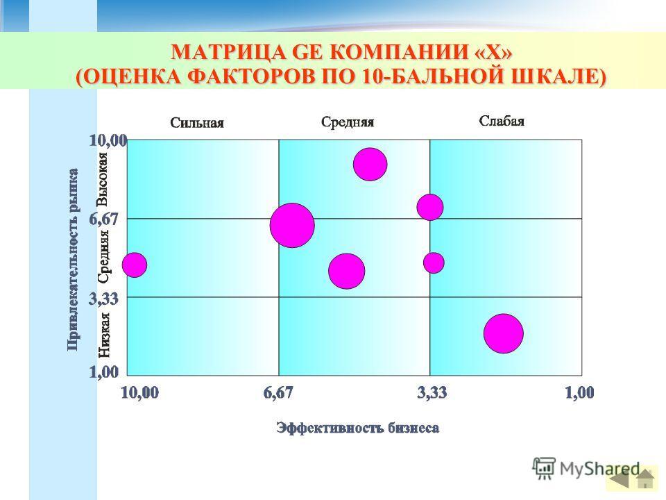 МАТРИЦА GE КОМПАНИИ «Х» (ОЦЕНКА ФАКТОРОВ ПО 10-БАЛЬНОЙ ШКАЛЕ)