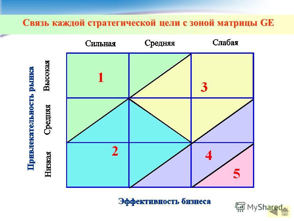Связь каждой стратегической цели с зоной матрицы GE
