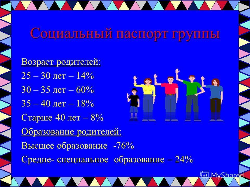 Социальный паспорт группы Возраст родителей: 25 – 30 лет – 14% 30 – 35 лет – 60% 35 – 40 лет – 18% Старше 40 лет – 8% Образование родителей: Высшее образование -76% Средне- специальное образование – 24%