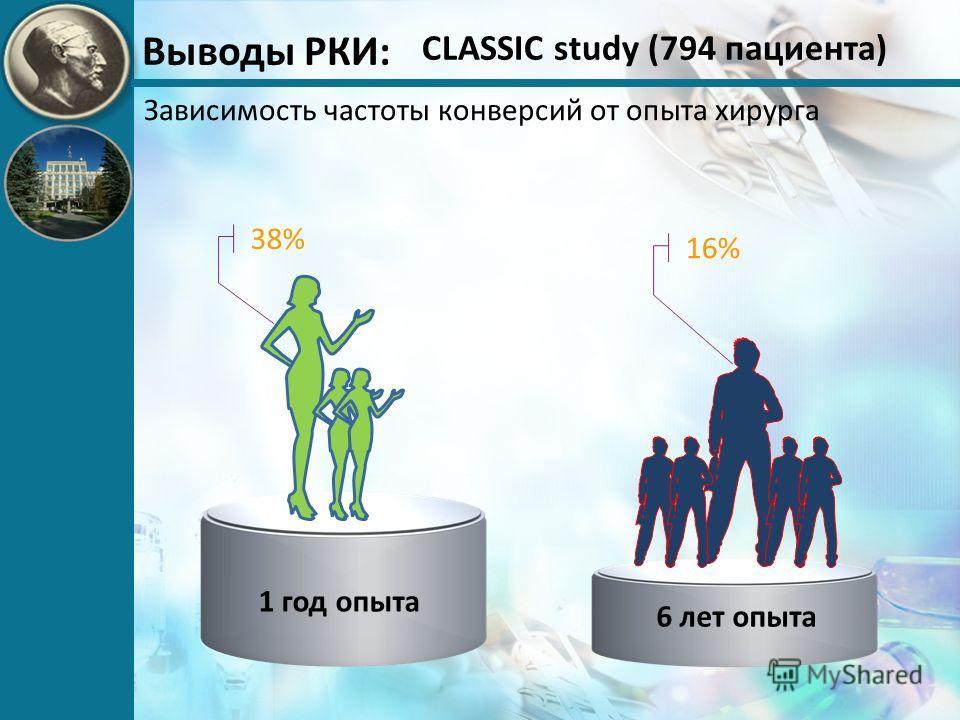 Выводы РКИ: 1 год опыта 6 лет опыта 38% 16% Зависимость частоты конверсий от опыта хирурга CLASSIC study (794 пациента)
