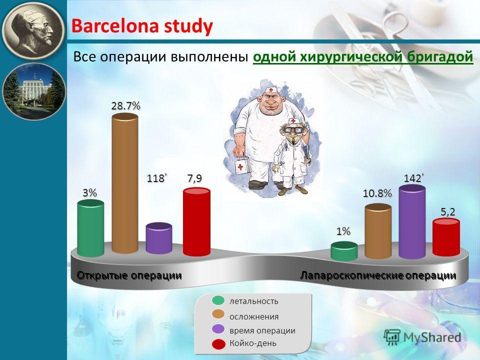 Barcelona study Все операции выполнены одной хирургической бригадой Открытые операции Лапароскопические операции 3% 28.7% 118 1% 10.8% 142 летальность осложнения время операции 7,9 5,2 Койко-день