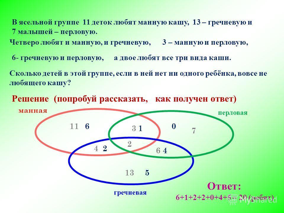 В ясельной группе 11 деток любят манную кашу, 13 – гречневую и 7 малышей – перловую. Решение (попробуй рассказать, как получен ответ) манная перловая гречневая 11 7 13 4 3 6 2 1 4 2 60 5 Ответ: 6+1+2+2+0+4+5 = 20 (ребят) Четверо любят и манную, и гре