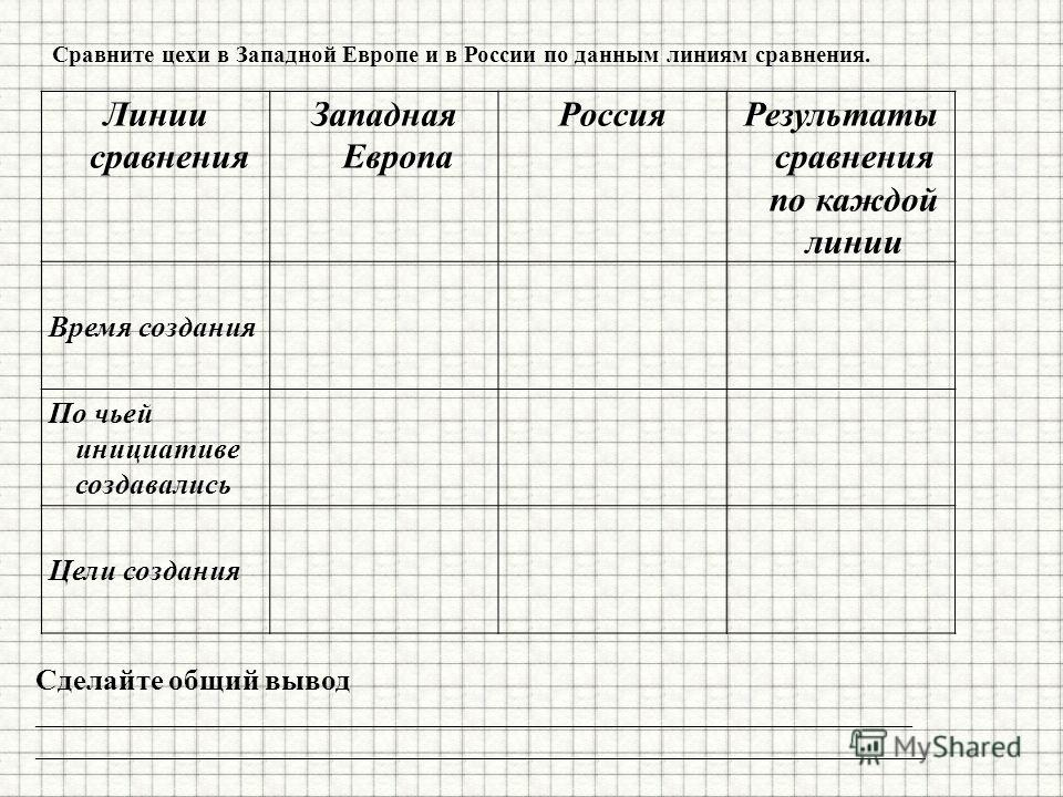Линии сравнения Западная Европа РоссияРезультаты сравнения по каждой линии Время создания По чьей инициативе создавались Цели создания Сравните цехи в Западной Европе и в России по данным линиям сравнения. Сделайте общий вывод _______________________
