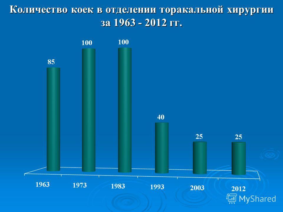 Количество коек в отделении торакальной хирургии за 1963 - 2012 гг.