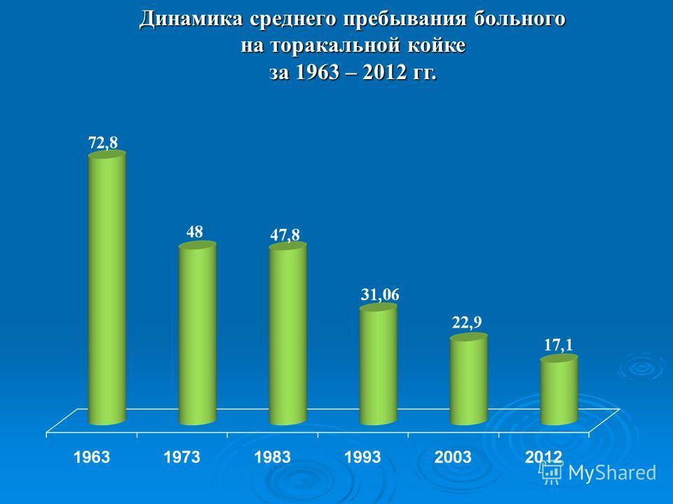 Динамика среднего пребывания больного на торакальной койке за 1963 – 2012 гг.