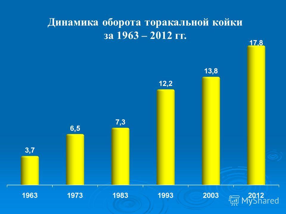 Динамика оборота торакальной койки за 1963 – 2012 гг.