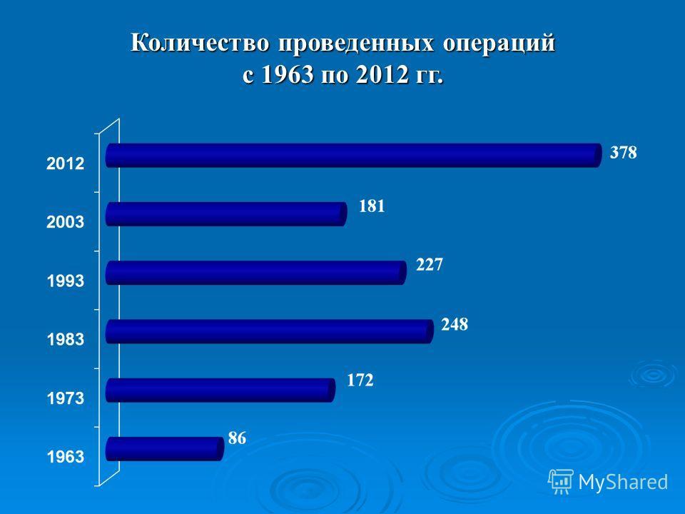Количество проведенных операций с 1963 по 2012 гг.