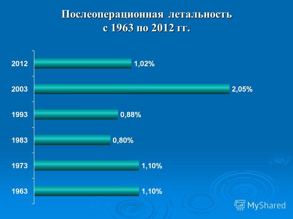 Послеоперационная летальность с 1963 по 2012 гг.