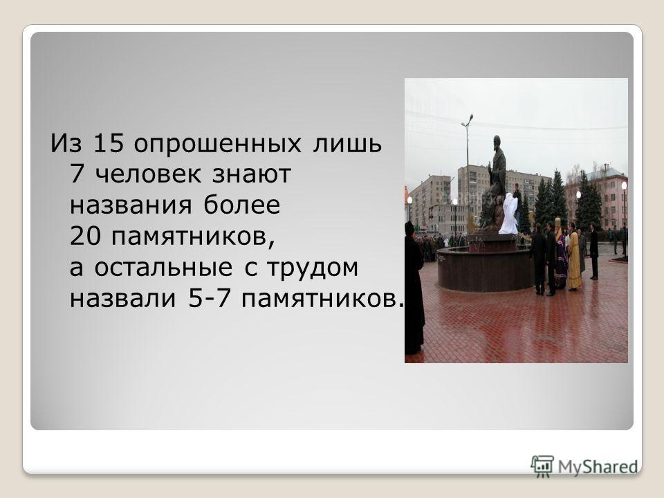 Из 15 опрошенных лишь 7 человек знают названия более 20 памятников, а остальные с трудом назвали 5-7 памятников.