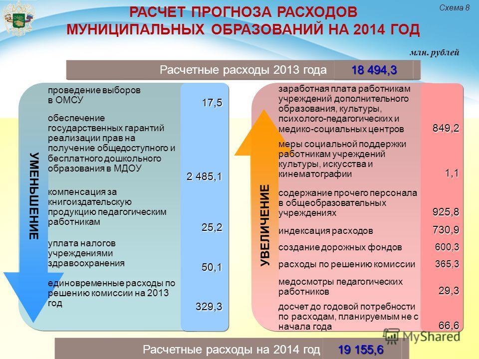 млн. рублей Расчетные расходы 2013 года 18 494,3 УМЕНЬШЕНИЕ Расчетные расходы на 2014 год 19 155,6 Схема 8 РАСЧЕТ ПРОГНОЗА РАСХОДОВ МУНИЦИПАЛЬНЫХ ОБРАЗОВАНИЙ НА 2014 ГОД проведение выборов в ОМСУ17,5 обеспечение государственных гарантий реализации пр