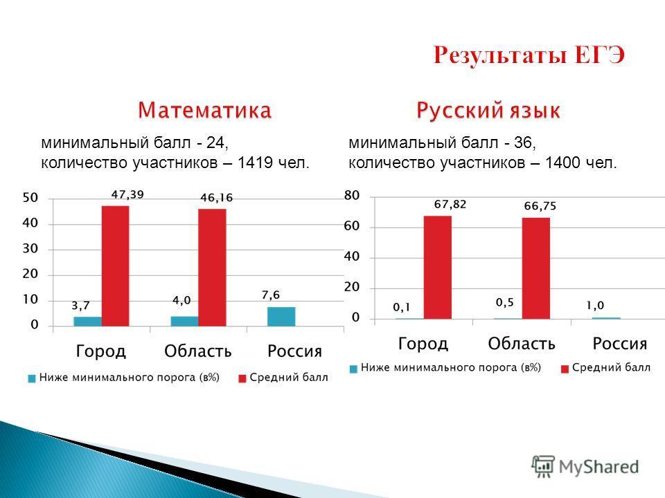 минимальный балл - 24, количество участников – 1419 чел. минимальный балл - 36, количество участников – 1400 чел.