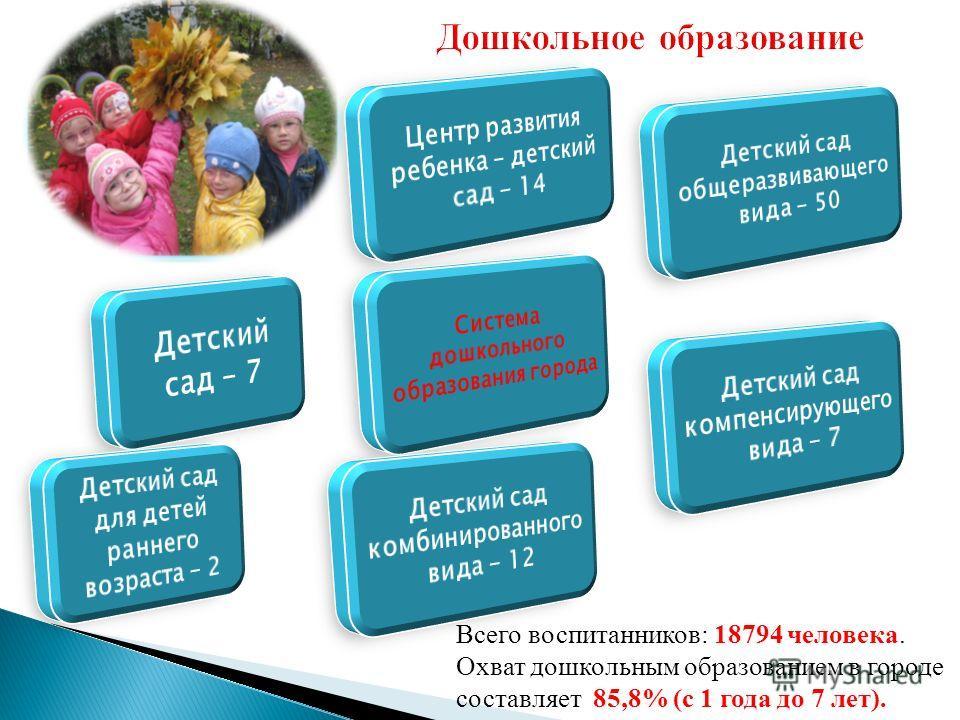 Всего воспитанников: 18794 человека. Охват дошкольным образованием в городе составляет 85,8% (с 1 года до 7 лет). Дошкольное образование