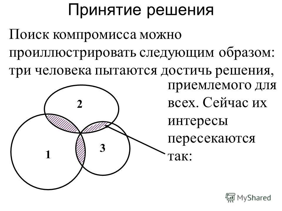 Поиск компромисса можно проиллюстрировать следующим образом: три человека пытаются достичь решения, Принятие решения 1 3 2 приемлемого для всех. Сейчас их интересы пересекаются так: