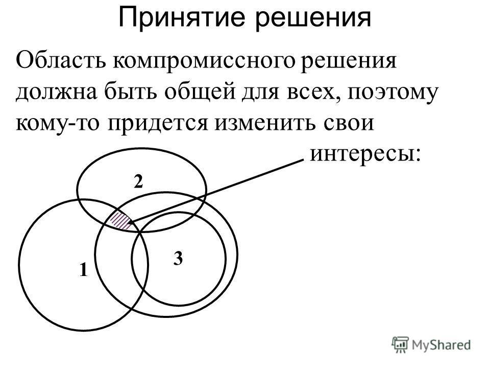 Область компромиссного решения должна быть общей для всех, поэтому кому-то придется изменить свои интересы: Принятие решения 3 1 2