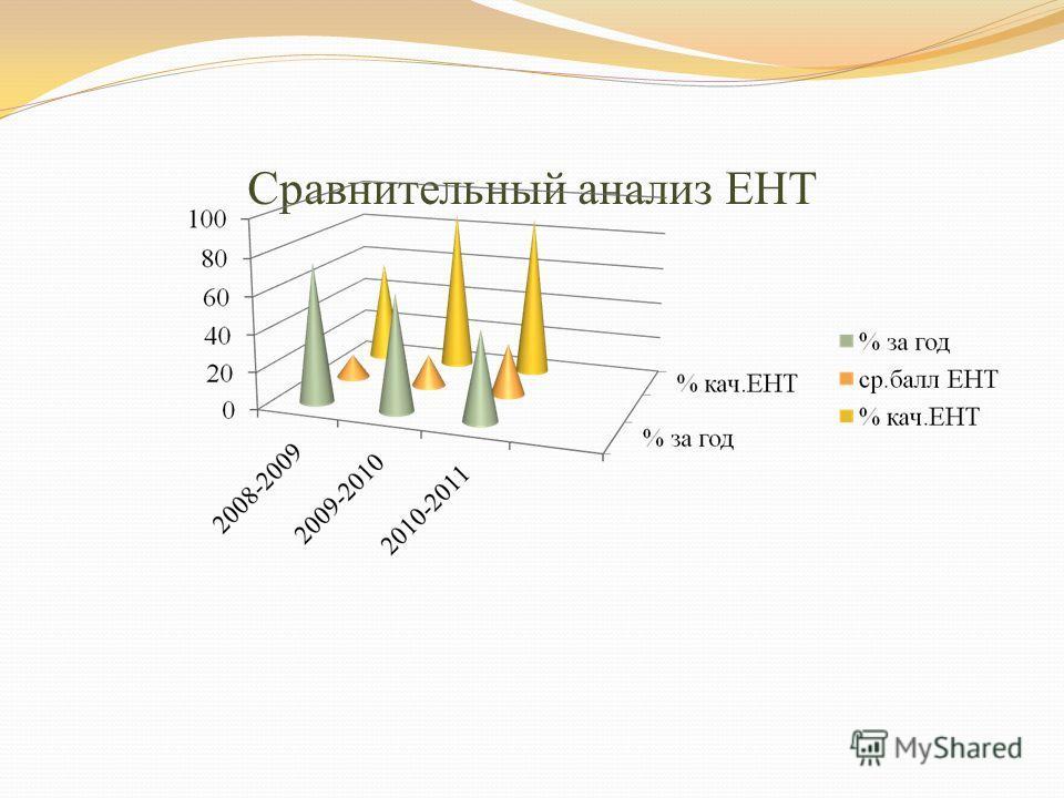 Сравнительный анализ ЕНТ