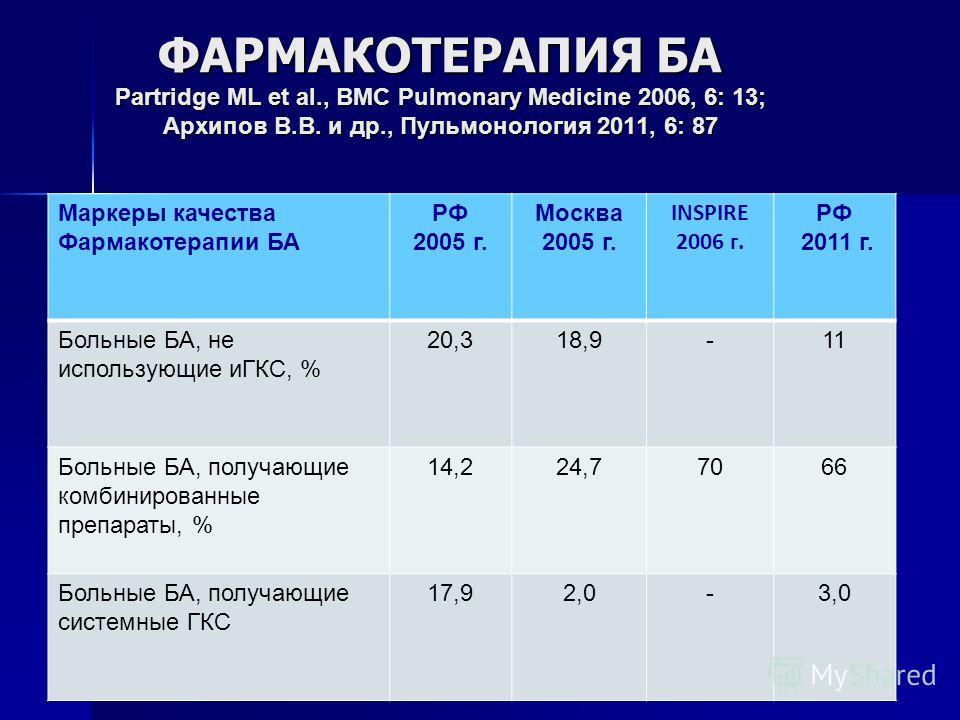 АНТИТЕЛА К IgE Омализумаб (Ксолар) показан пациентам с тяжелой аллергической БА с повышенным уровнем IgE в сыворотке крови Омализумаб (Ксолар) показан пациентам с тяжелой аллергической БА с повышенным уровнем IgE в сыворотке крови