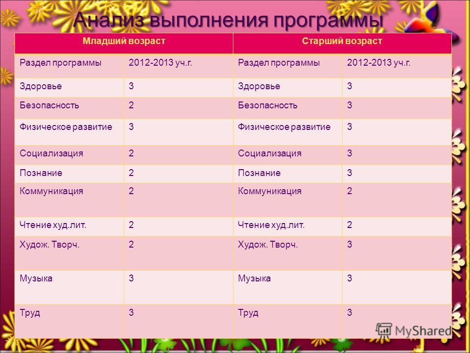 Анализ выполнения программы Анализ выполнения программы Младший возрастСтарший возраст Раздел программы2012-2013 уч.г.Раздел программы2012-2013 уч.г. Здоровье3 3 Безопасность2 3 Физическое развитие3 3 Социализация2 3 Познание2 3 Коммуникация2 2 Чтени
