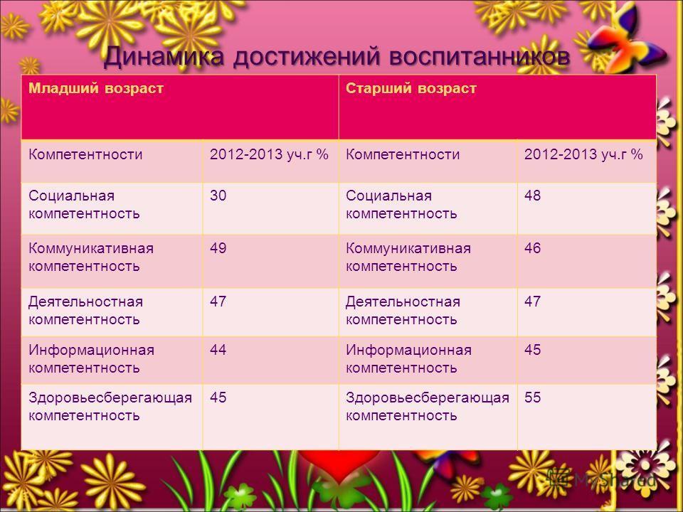 Динамика достижений воспитанников Младший возрастСтарший возраст Компетентности2012-2013 уч.г %Компетентности2012-2013 уч.г % Социальная компетентность 30Социальная компетентность 48 Коммуникативная компетентность 49Коммуникативная компетентность 46