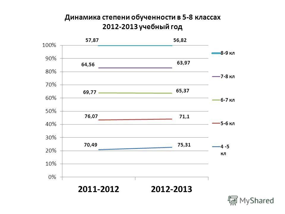 Динамика степени обученности в 5-8 классах 2012-2013 учебный год
