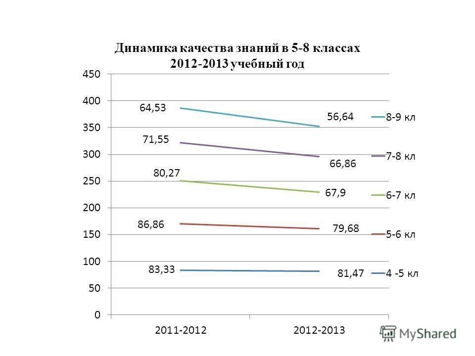 Динамика качества знаний в 5-8 классах 2012-2013 учебный год