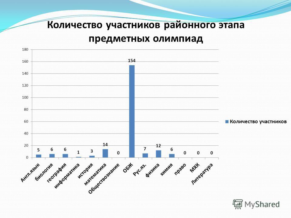 Количество участников районного этапа предметных олимпиад