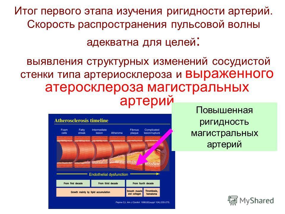 Итог первого этапа изучения ригидности артерий. Скорость распространения пульсовой волны адекватна для целей : выявления структурных изменений сосудистой стенки типа артериосклероза и выраженного атеросклероза магистральных артерий Повышенная ригидно