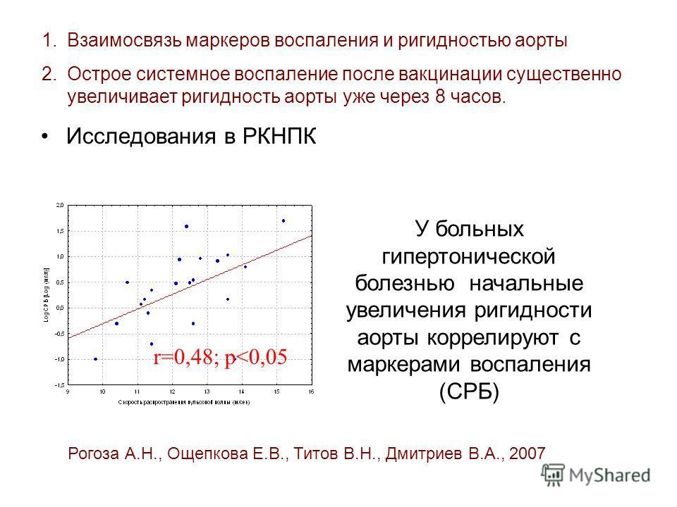 Исследования в РКНПК 1.Взаимосвязь маркеров воспаления и ригидностью аорты 2.Острое системное воспаление после вакцинации существенно увеличивает ригидность аорты уже через 8 часов. r=0,48; p