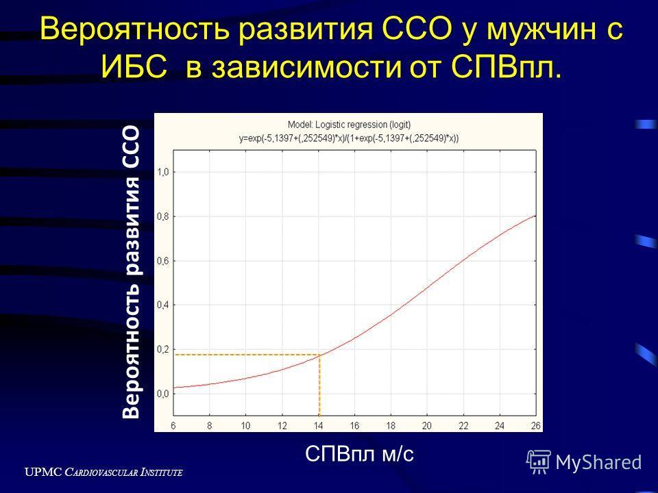 UPMC C ARDIOVASCULAR I NSTITUTE Вероятность развития ССО у мужчин с ИБС в зависимости от СПВпл. СПВпл м/с Вероятность развития ССО
