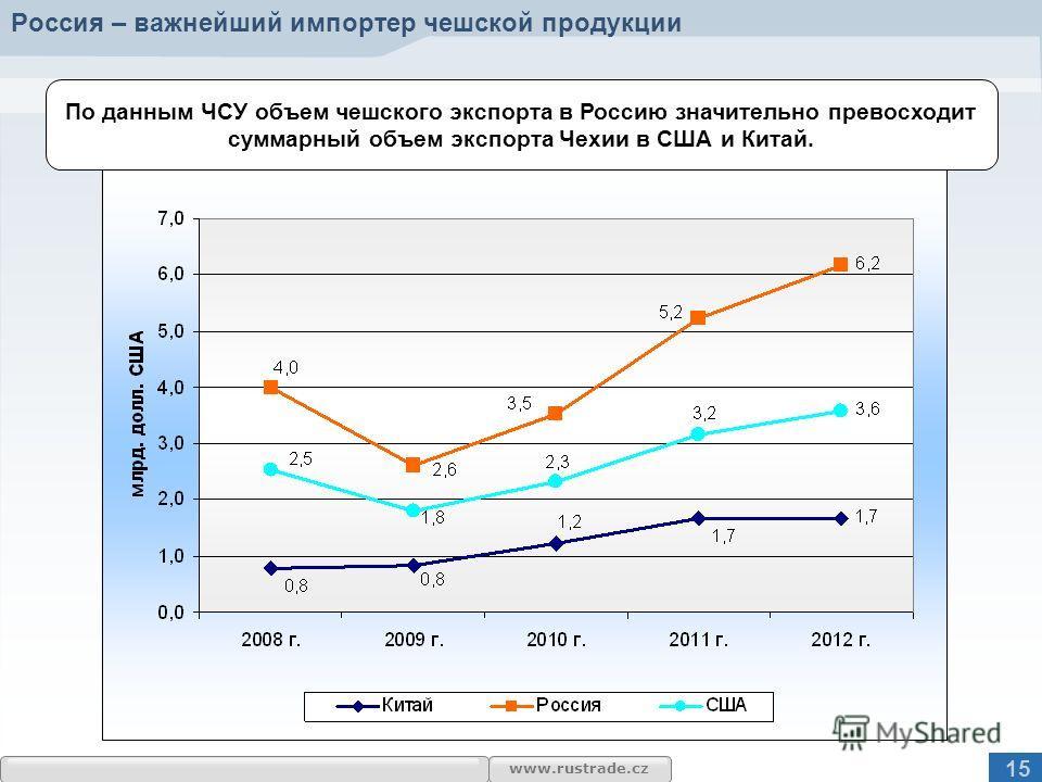 www.rustrade.cz По данным ЧСУ объем чешского экспорта в Россию значительно превосходит суммарный объем экспорта Чехии в США и Китай. Россия – важнейший импортер чешской продукции 15