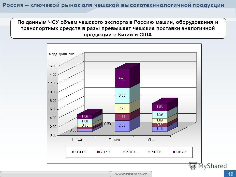 www.rustrade.cz Россия – ключевой рынок для чешской высокотехннологичной продукции По данным ЧСУ объем чешского экспорта в Россию машин, оборудования и транспортных средств в разы превышает чешские поставки аналогичной продукции в Китай и США млрд. д