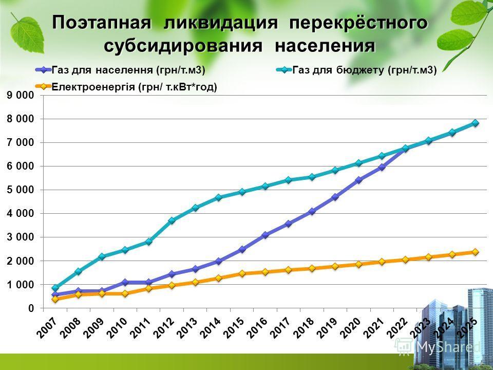 Поэтапная ликвидация перекрёстного субсидирования населения