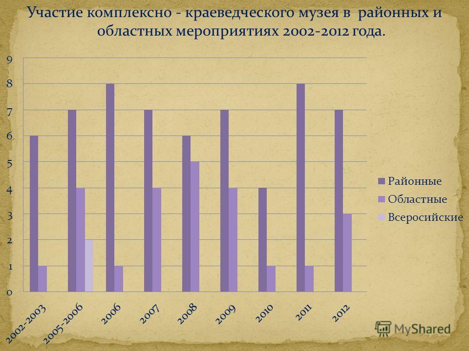 Участие комплексно - краеведческого музея в районных и областных мероприятиях 2002-2012 года.