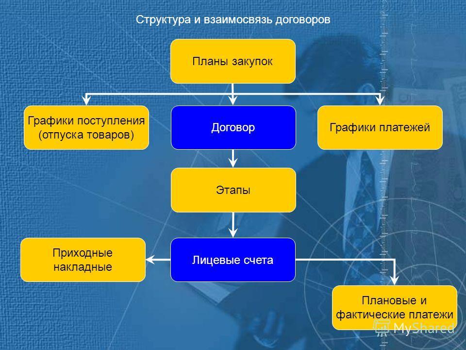 Планы закупок Графики поступления (отпуска товаров) ДоговорГрафики платежей Этапы Лицевые счета Плановые и фактические платежи Приходные накладные Структура и взаимосвязь договоров