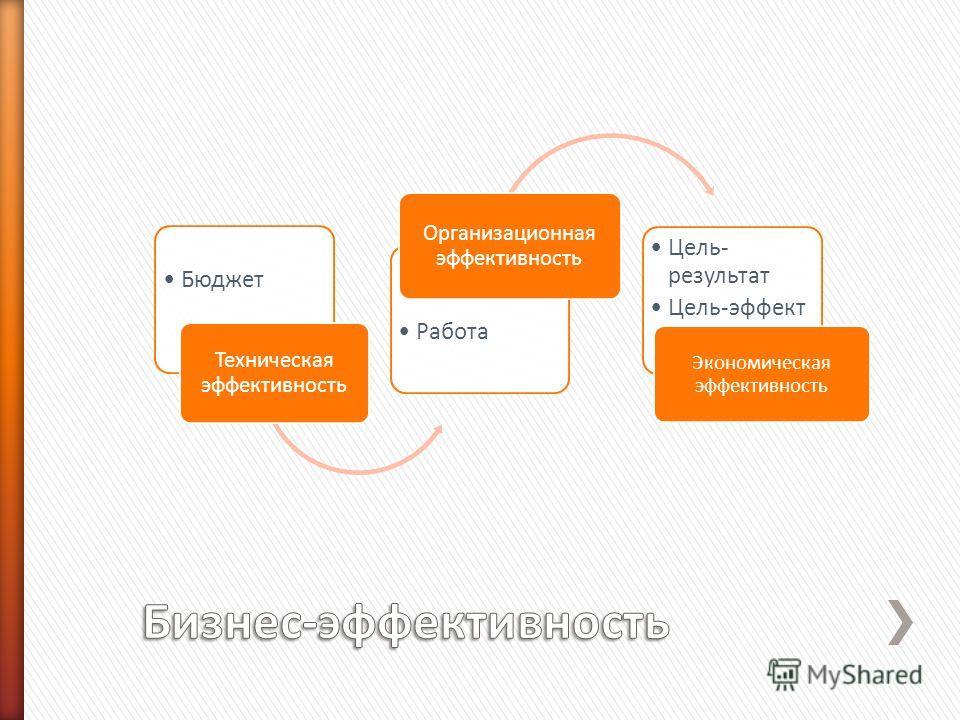 Бюджет Техническая эффективность Работа Организационная эффективность Цель- результат Цель-эффект Экономическая эффективность