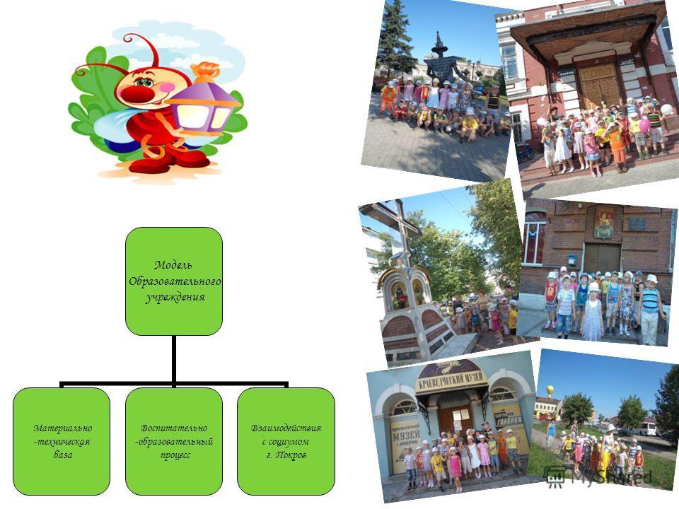 Модель Образовательного учреждения Материально -техническая база Воспитательно -образовательный процесс Взаимодействия с социумом г. Покров