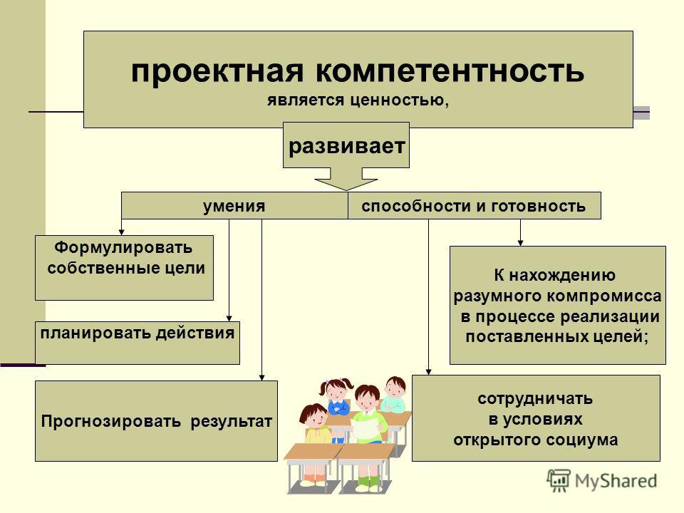Формулировать собственные цели планировать действия К нахождению разумного компромисса в процессе реализации поставленных целей; сотрудничать в условиях открытого социума проектная компетентность является ценностью, Прогнозировать результат развивает