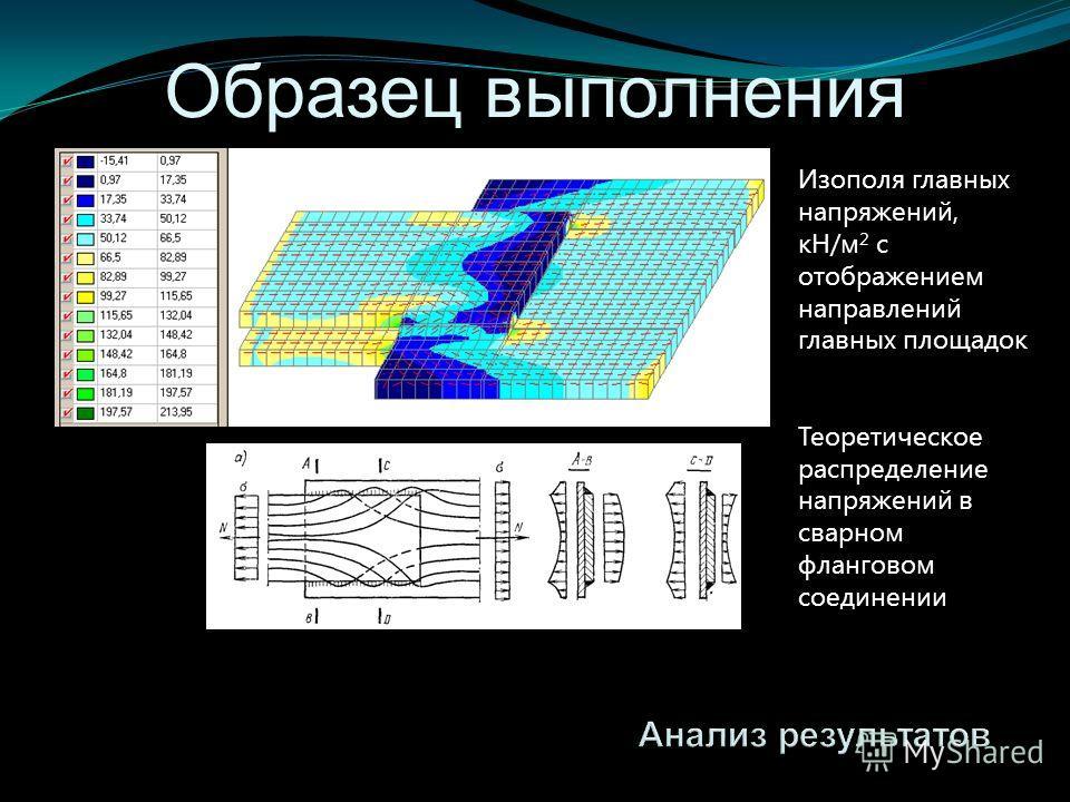 Изополя главных напряжений, кН/м 2 c отображением направлений главных площадок Теоретическое распределение напряжений в сварном фланговом соединении