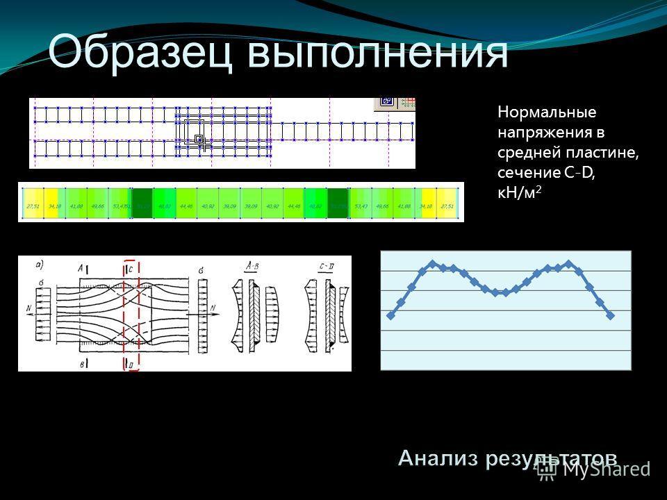 Образец выполнения Нормальные напряжения в средней пластине, сечение C-D, кН/м 2