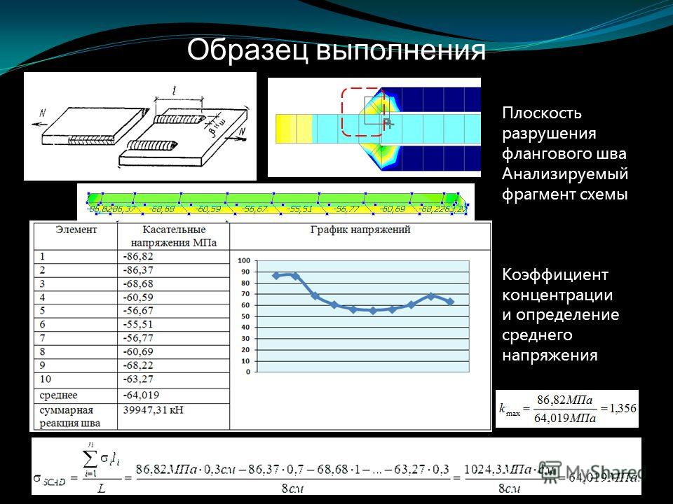 Образец выполнения Плоскость разрушения флангового шва Анализируемый фрагмент схемы Коэффициент концентрации и определение среднего напряжения