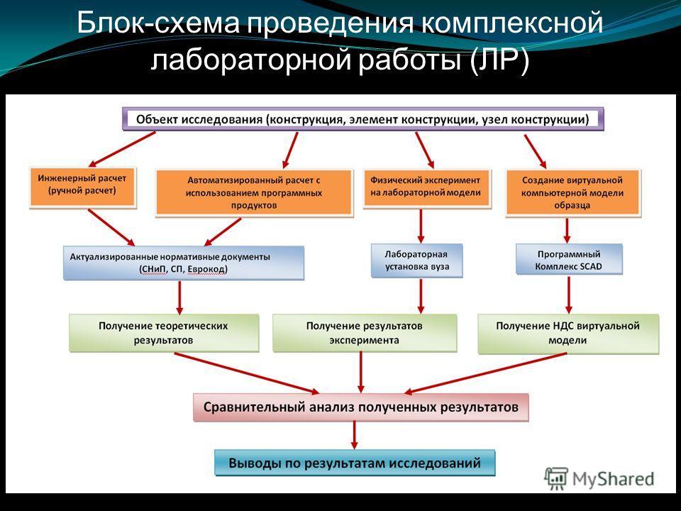 Блок-схема проведения комплексной лабораторной работы (ЛР)