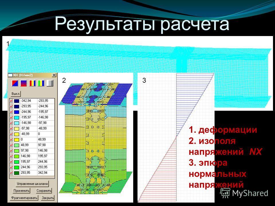 Результаты расчета 1. 2. 3. 1. деформации 2. изополя напряжений NX 3. эпюра нормальных напряжений 1 23