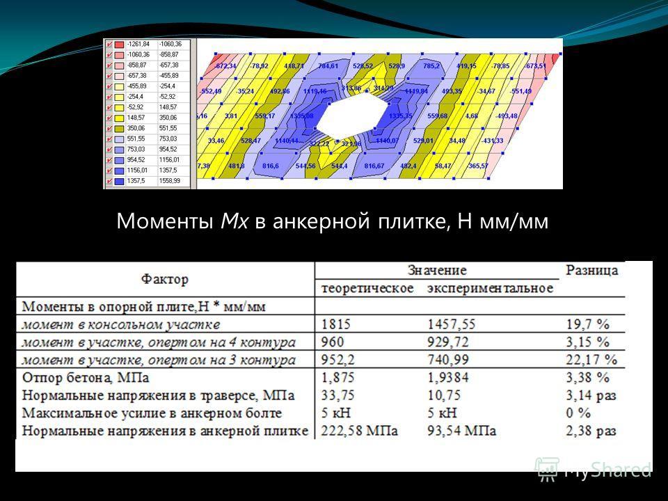 Моменты Mx в анкерной плитке, Н мм/мм