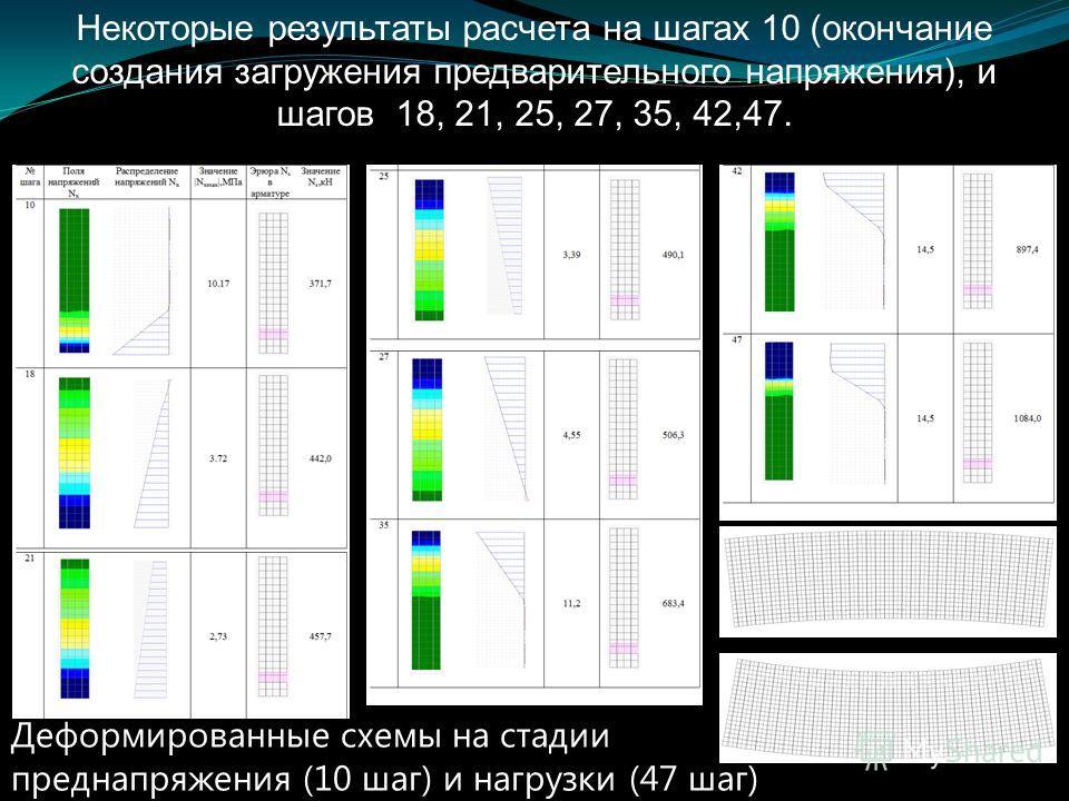Некоторые результаты расчета на шагах 10 (окончание создания загружения предварительного напряжения), и шагов 18, 21, 25, 27, 35, 42,47. Деформированные схемы на стадии преднапряжения (10 шаг) и нагрузки (47 шаг)