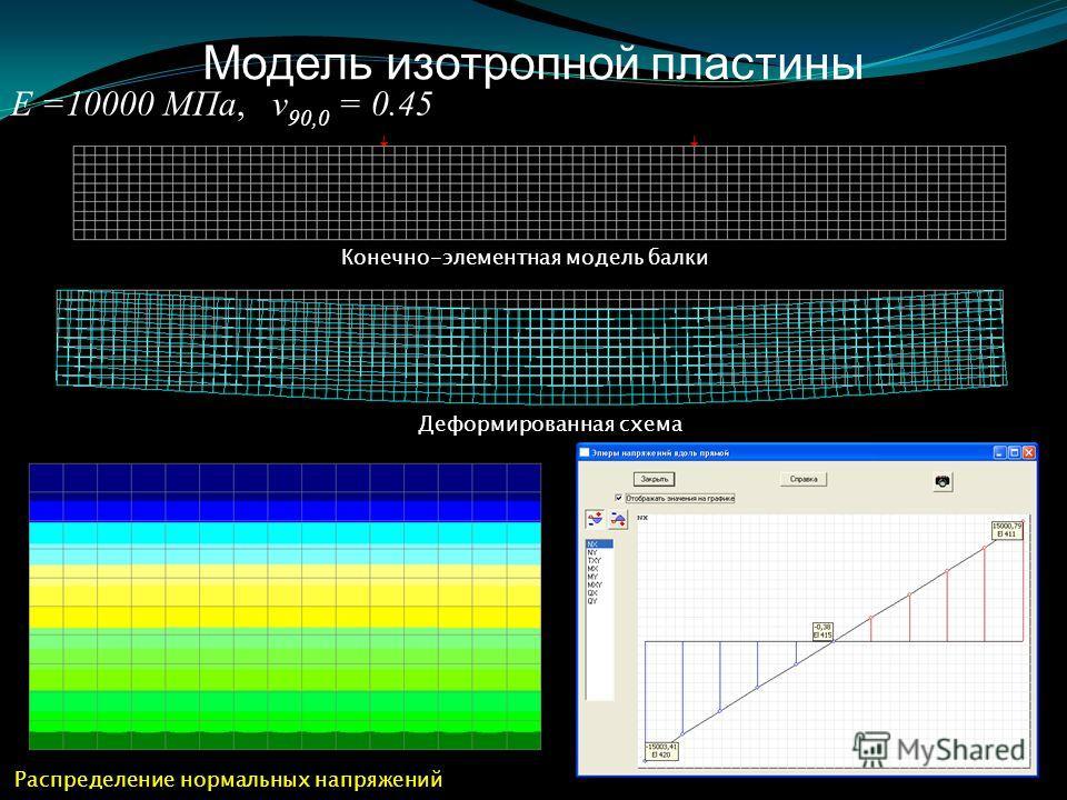 Модель изотропной пластины Е =10000 МПа, ν 90,0 = 0.45 Конечно-элементная модель балки Деформированная схема Распределение нормальных напряжений