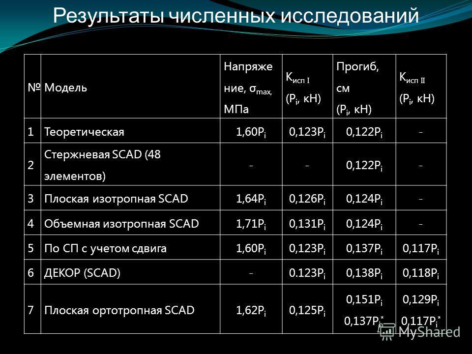 Результаты численных исследований Модель Напряже ние, σ max, МПа К исп I (P i, кН) Прогиб, см (P i, кН) К исп II (P i, кН) 1Теоретическая1,60P i 0,123P i 0,122P i - 2 Стержневая SCAD (48 элементов) --0,122P i - 3Плоская изотропная SCAD1,64P i 0,126P